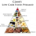 Sách Viết Về Chế Độ Ăn Kiêng Low Carb – Chương 1
