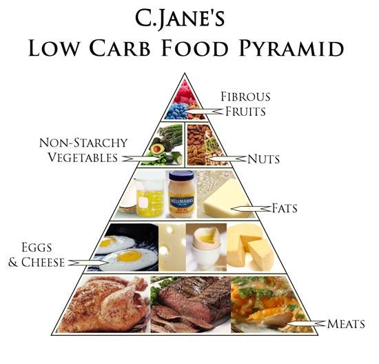 thực đơn Low Carb Diet